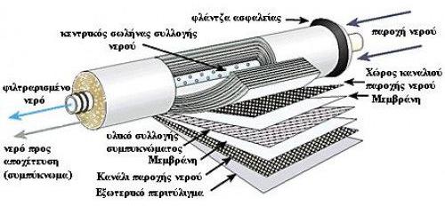 membrani antistrofis osmosis vontron ulp1812 50-75 leitourgia