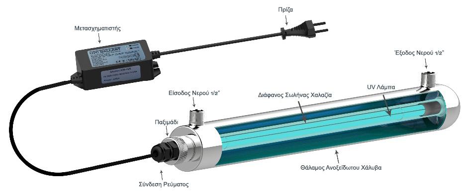 Σύστημα UV Λάμπας Υπεριώδους Ακτινοβολίας 25W - Τρόπος Λειτουργίας